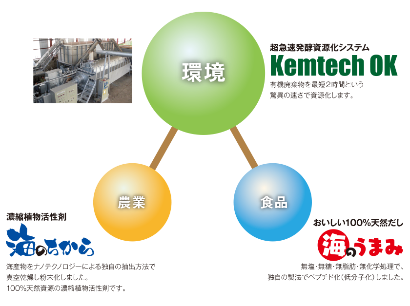 慶成ソリューションの3つの事業領域